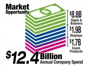 signs and display market opportunity