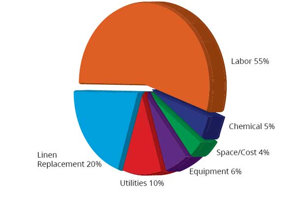industrial laundry expense categories