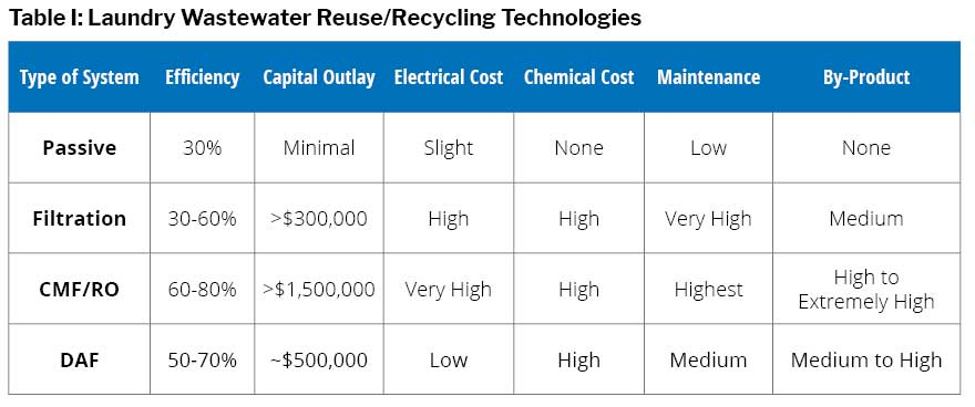 Table I: Laundry Wastewater Reuse/Recycling Technologies
